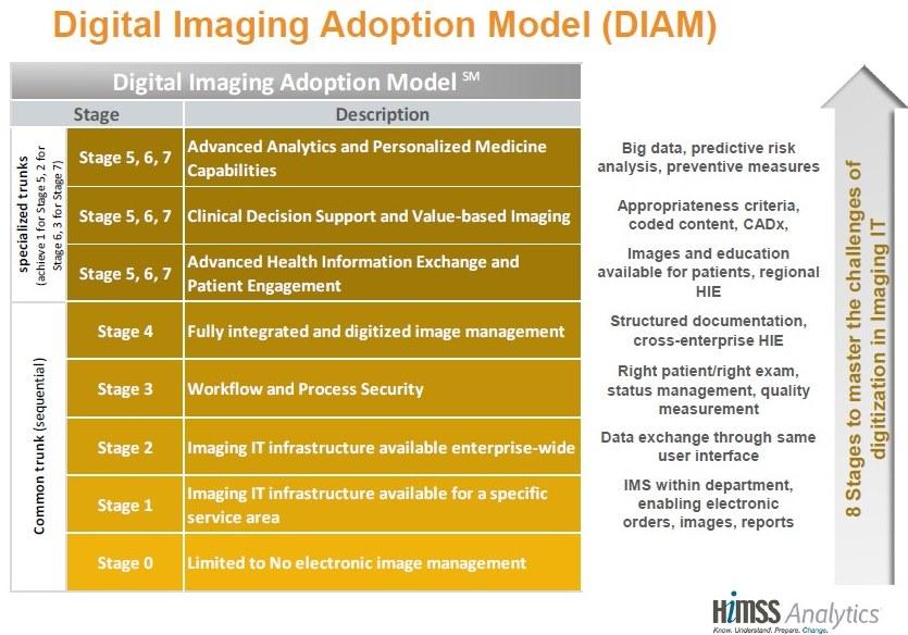 imaging model 3